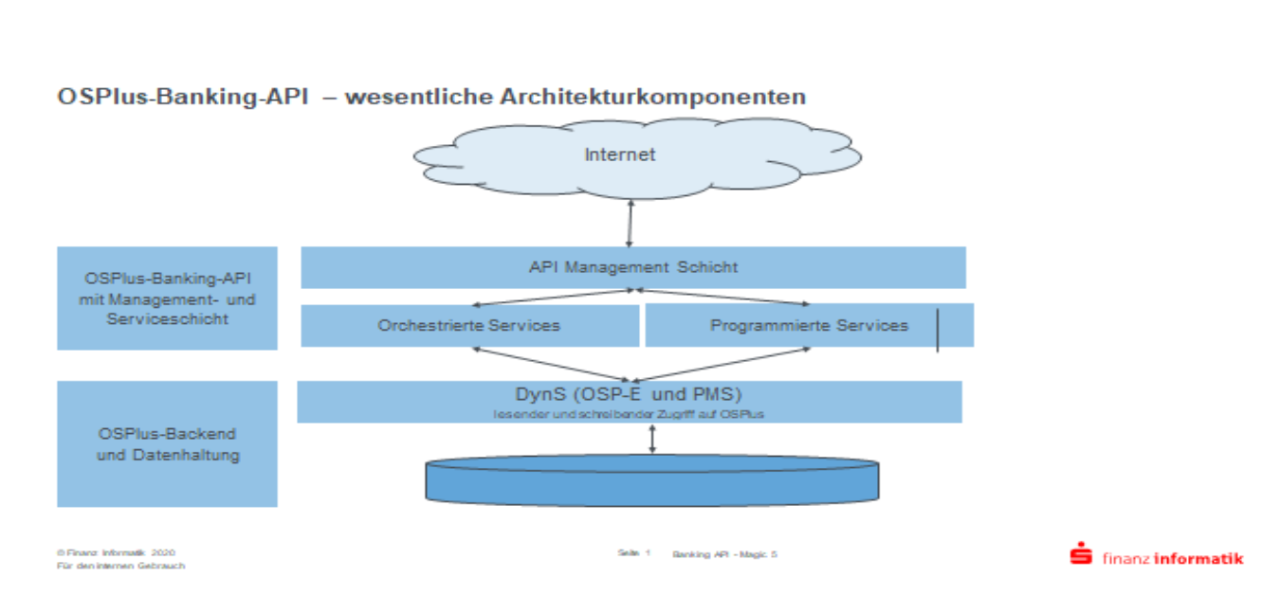 An overview of the German savings banks' API platform OSplus (German), Finanz Informatik's Carsten Wendt